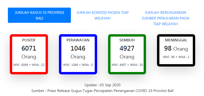 Update Covid-19 di Provinsi Bali per Sabtu 5 September 2020. (Sumber: Gugus Tugas Covid-19 Provinsi Bali)